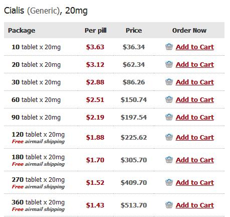 How much does 10mg cialis cost